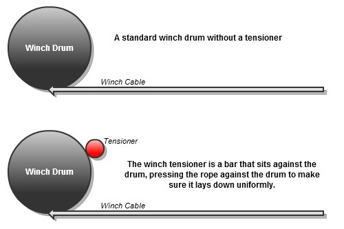 How a winch tensioner works basic diagram